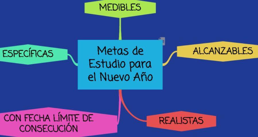 mapa conceptual de metas de estudio