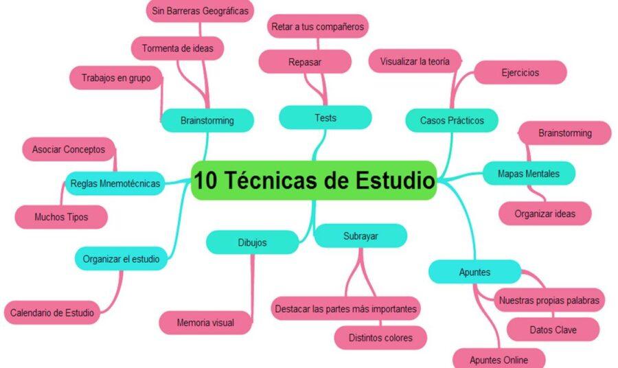tecnicas y metodos de estudio mapa conceptual